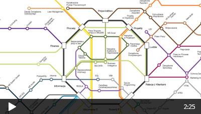Mapa kompetencji w firmie